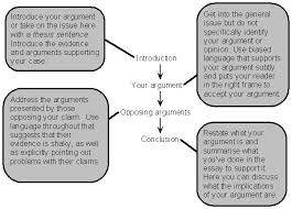 structure of the argumentative essay general structure of the argumentative essay