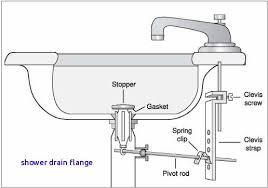 bathtub drain pipe fresh 18 awesome bathroom sink strainer replace shower drain