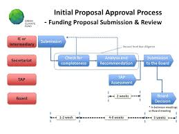 Flow Chart For Initial Proposal Approval Process Ppt