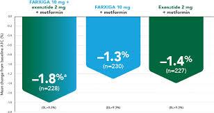 Efficacy Farxiga 10 Mg Exenatide Metformin Clinical