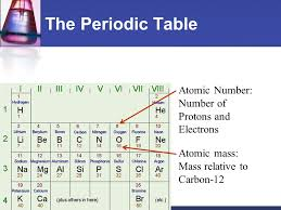 Chemistry and Life. The Periodic Table Atomic Number: Number of ...