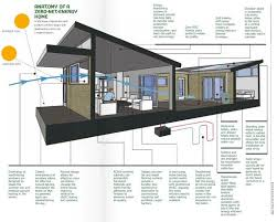 Small Picture net zero energy home vandemusser design north carolina front