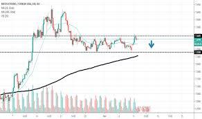 Gbp Try Chart Pound Lira Rate Tradingview