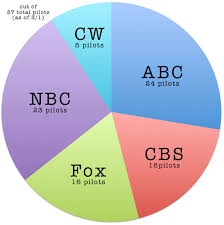 Pie Chart News Learning About Pilot Season Through Pie Charts Tv Com