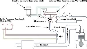 egr valve wiring diagram easela club gm egr valve wiring diagram 60 powerstroke egr valve wiring diagram ford sensor and system ricks free auto repair advice what