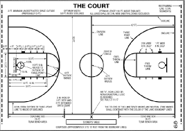 printable basketball court diagram layout  free basketball court    basketball court diagram  full court   lines  markings  amp  measurements