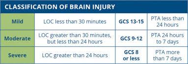 What Is A Tbi Traumatic Brain Injury Shepherd Center