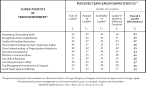 How To Be A Good Team Leader At Work Criteria For Effective Leadership In Technology Oriented