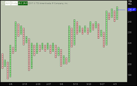Thinkorswim Charts Download Point And Figure Chart Professional Thinkorswim Indicators