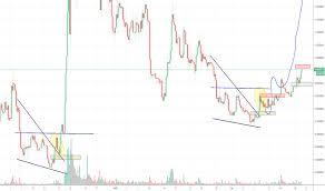 Stratusd Stratis Price Chart Tradingview