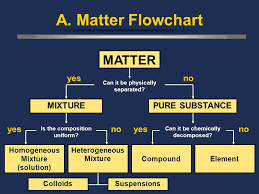 Flow Chart Of Classifying Matter Ch Matter I Classification Of Matterclassification Of