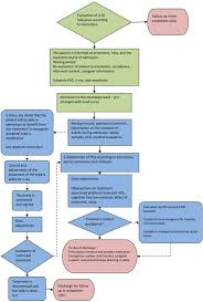 Patient Flow And Decision Chart For Test And Titration Open I