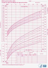 18 Month Girl Weight Chart 24 Judicious Girls Height And Weight Chart For Children
