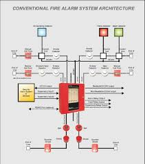 similiar home fire alarm wiring keywords wiring diagrams for fire alarms conventional wiring home wiring