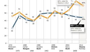 Political Party Platforms Chart Fairness Vs Freedom In Political Party Platforms Since 1948