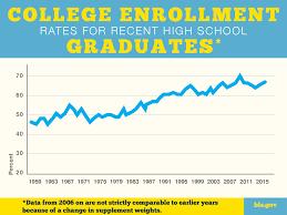 High School Graduation Year Chart Teens Trends U S Department Of Labor Blog