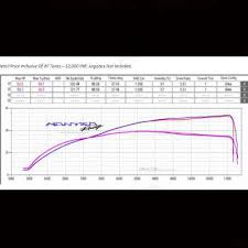 53 Bhp From A Ktm Duke Rc 390 Mantra Racings Remap