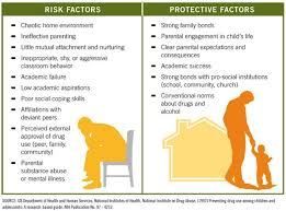 Risk And Protective Factors Chart Substance Abuse Prevention Taking Action Soms