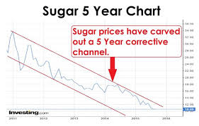 Long Term Sugar Chart Bumper Indian Crop Forecast Weighs On World Sugar Prices