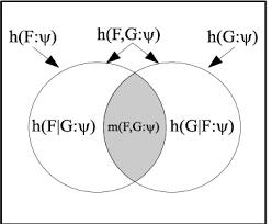 Venn Diagram In Logic Venn Diagram For Quantum Logical Entropies As Probabilities