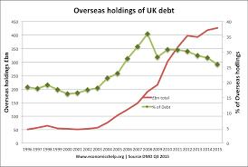 Uk National Debt Economics Help