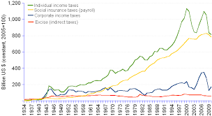 Federal Revenue By Year Chart Us Federal Taxes Revenue