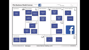 Facebook Business Model What Is The Facebook Business Model