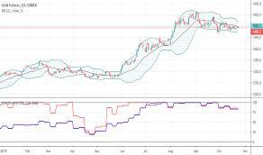 Tradingview Options Chart Options Indicators And Signals Tradingview