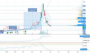 Tait Stock Price And Chart Nasdaq Tait Tradingview
