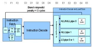 Architecture And Implementation Of The Arm Cortex A8 Microprocessor