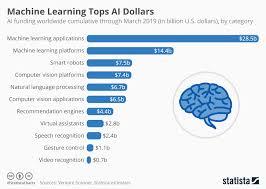 Chart Machine Learning Tops Ai Dollars Statista