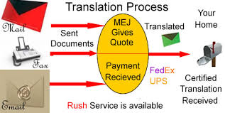 Where Do I Get My Letter Or Document Translated Nyc Ny Nys