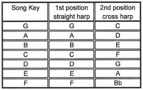 Cross Harp Key Chart Key Chart In 2019 Music Theory For Dummies Harmonica