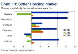 Sydney House Prices Chart 2018 Sydney House Prices To Fall 5 1 Pc But Surge On Central