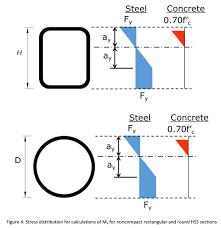 Hss Beam Design Example Concrete Filled Hss Archives Steel Tube Institute