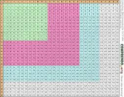 Multiplication Chart To 30 30 X 30 Multiplication Chart Multiplication Table 30 X 30