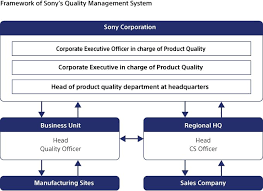 Sony Global Product Quality And Quality Management