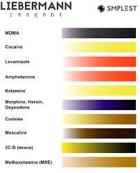 Mdma Color Chart Liebermann Test