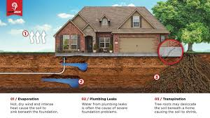 ram jack foundation.  Ram Contact Us At 888 3302597 To Discuss Your Foundation Repairs For Ram Jack Foundation