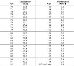 Ira Minimum Distribution Table Photos Table And Pillow