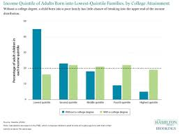 income quintile of adults born into lowest quintile families by income quintile of adults born into lowest quintile families by college attainment