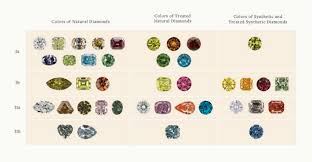 Diamond Types Chart Diamond Types What You Do And Dont Need To Know When