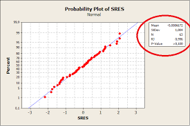 How Do I Add This P Value To Normal Probability Plot In