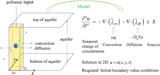 compact finite difference method for 2d
