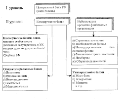 Реферат Банковская система России и современные особенности ее  Банковская система России и современные особенности ее функционирования