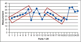 Run Charts A Simple And Powerful Tool For Process