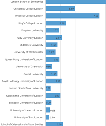 London Universities Which Produced Highest Number Of