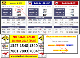 4d Chart Prediction Free Malaysia 4d Forecast Chart And Prediction 4d Numbers