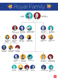 Royal Family Tree This Chart Explains It All Readers Digest