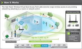 amped wireless ap20000g high power wireless n 600mw gigabit dual how it works